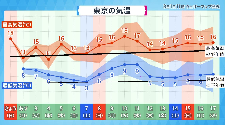 予報 ウェザー 日 マップ 16