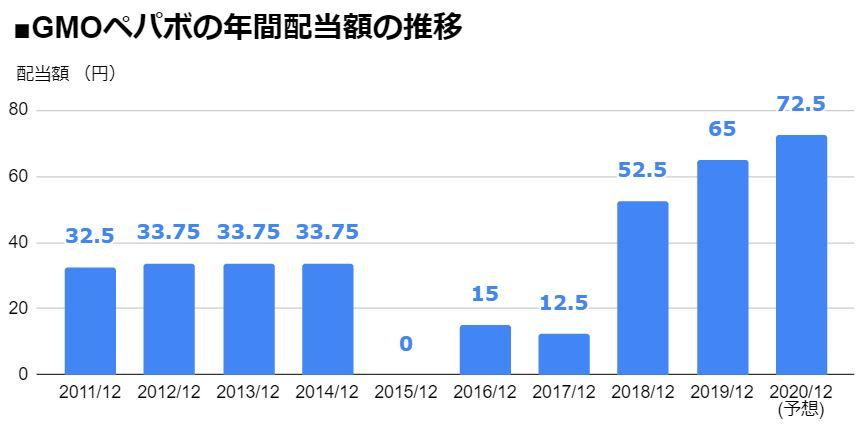 GMOペパボ(3633)、3期連続の「増配」を発表し、 配当利回り1.39%に! 配当額は3年で5.8倍に急増、 2020年12月期は前期比7.5円増の「1株あたり72.5円」